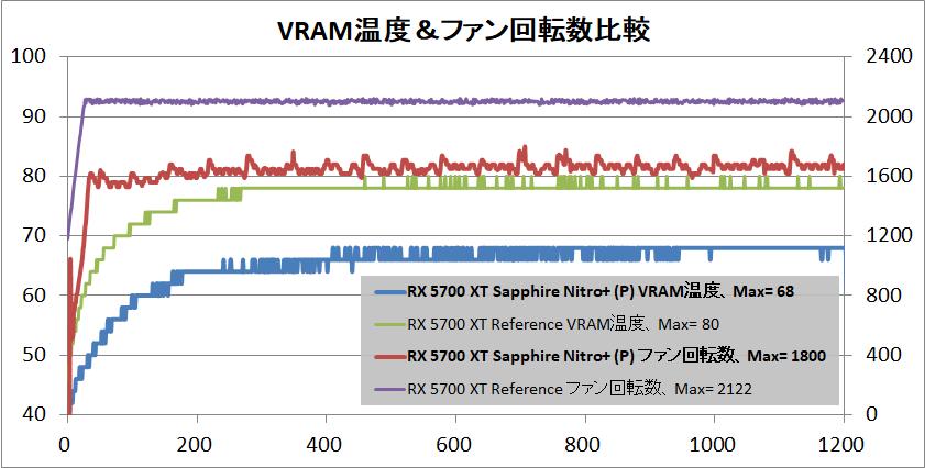 SAPPHIRE NITRO+ Radeon RX 5700 XT_temp-vram