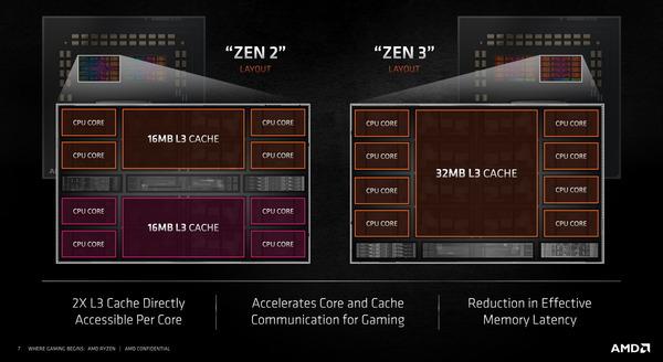 AMD Ryzen 5000_ZEN3_8-Core-CCX