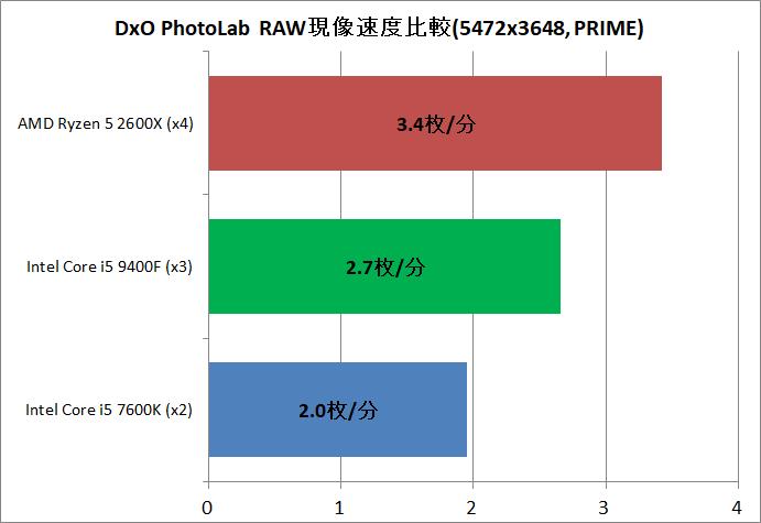 Core i5 9400F vs Ryzen 5 2600X_DxO