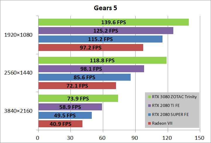 ZOTAC GAMING GeForce RTX 3080 Trinity_game_gears5