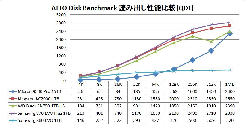 Micron 9300 Pro 15.36TB_ATTO_QD1_read