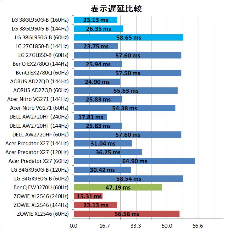 LG 38GL950G-B_latency