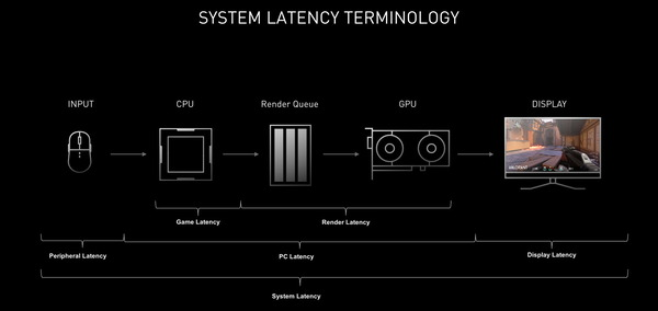 nvidia-reflex-end-to-end-system-latency-terminology