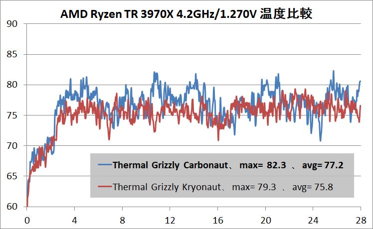 Thermal Grizzly Carbonaut_Ryzen Threadripper 3970X_OC-42