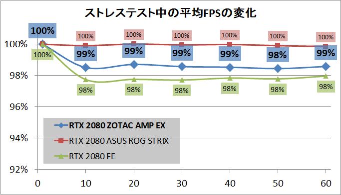 ZOTAC GAMING GeForce RTX 2080 AMP Extreme_stress_fps