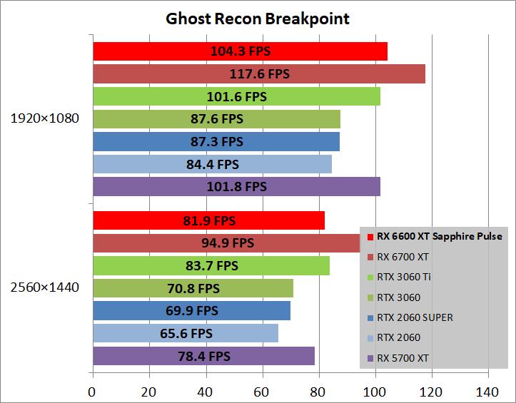 SAPPHIRE PULSE AMD Radeon RX 6600 XT_game_ghostBP