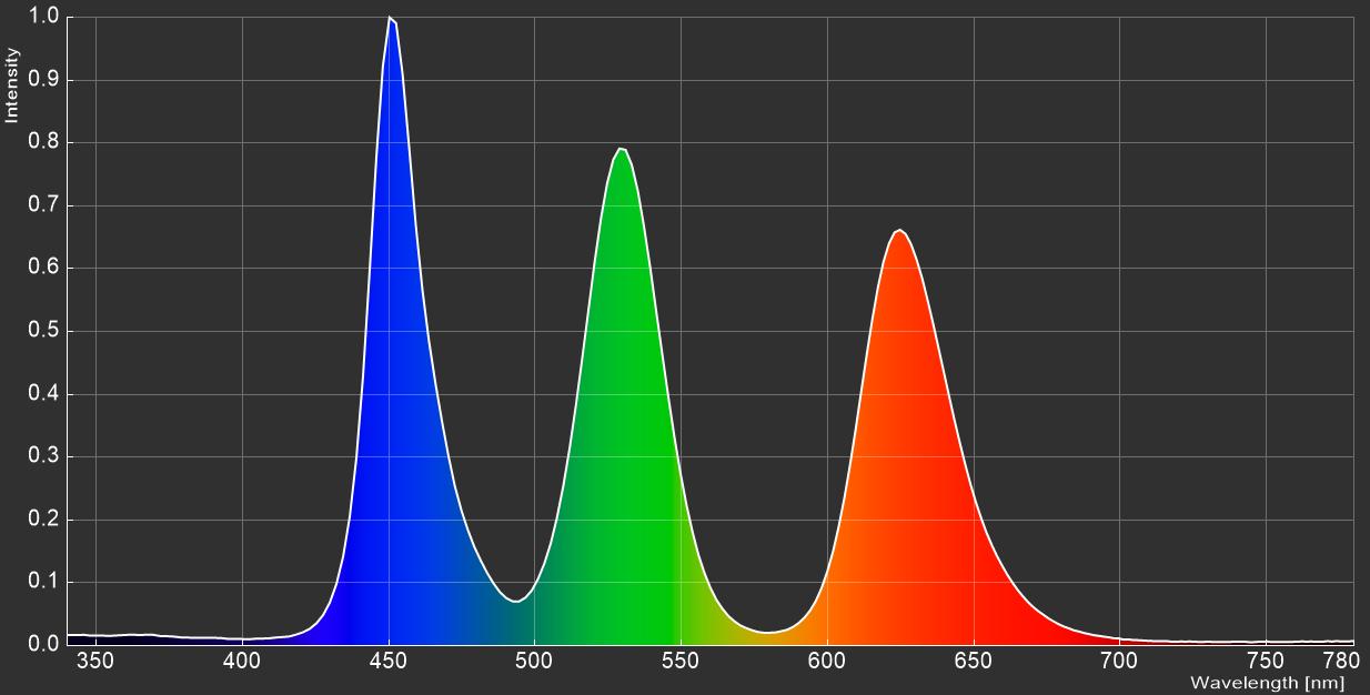 Acer Predator X27_spectrum
