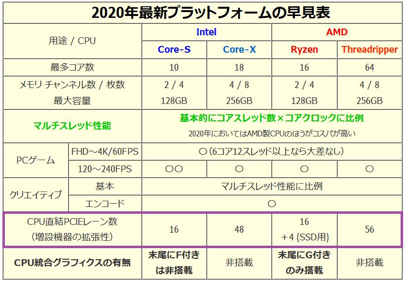 CPU_2020