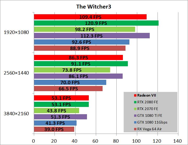 Radeon VII_game_wit3