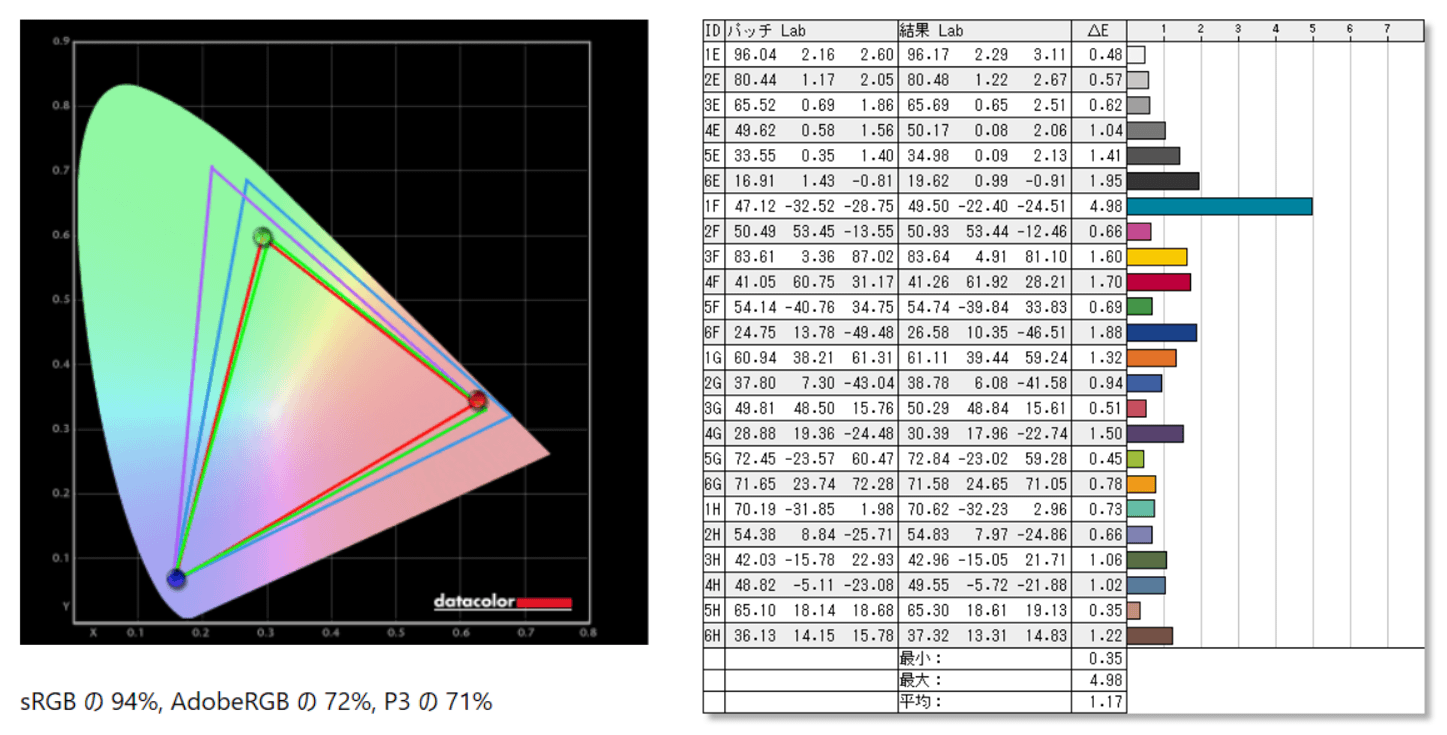 ASUS ROG Swift 360Hz PG259QN_color_perf_cc
