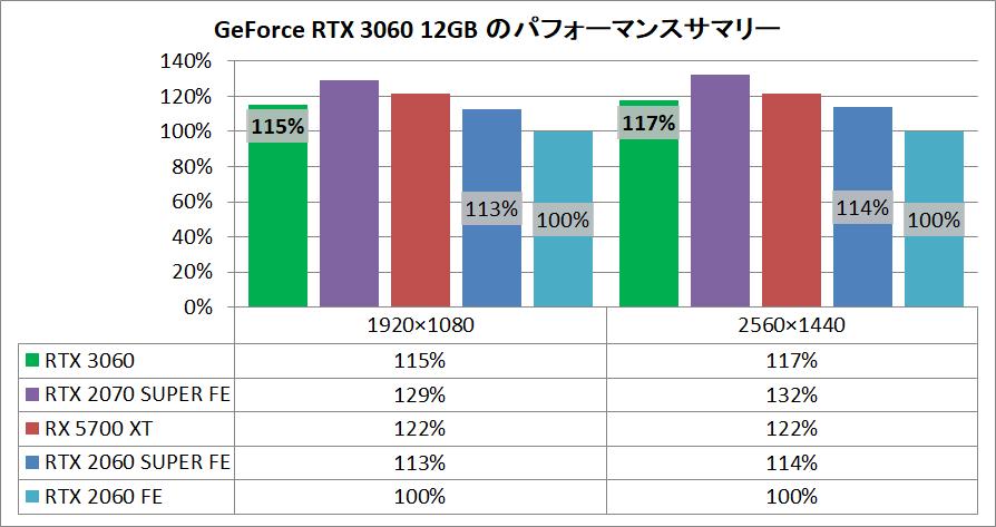 GeForce RTX 3060_pefsum