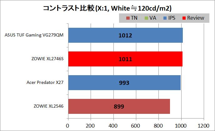 ZOWIE XL2746S_contrast