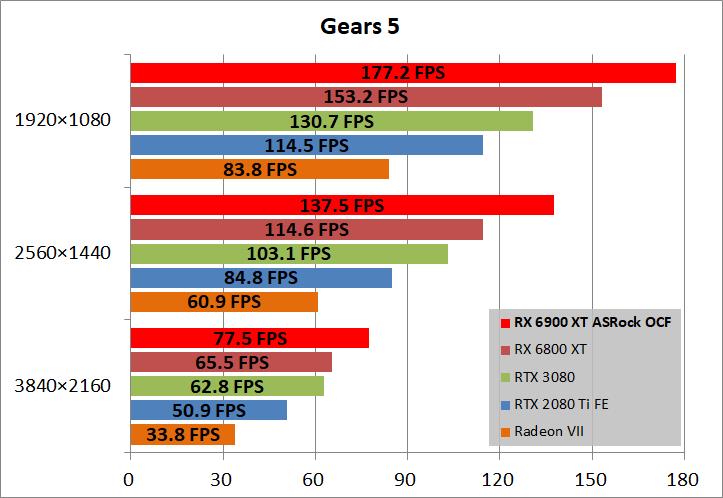 ASRock Radeon RX 6900 XT OC Formula 16GB_game_gears5