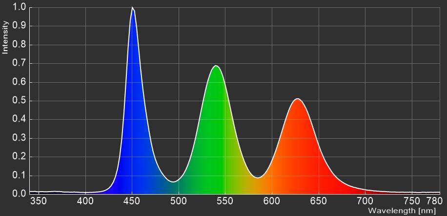 ASUS ROG Strix XG279Q_spectrum