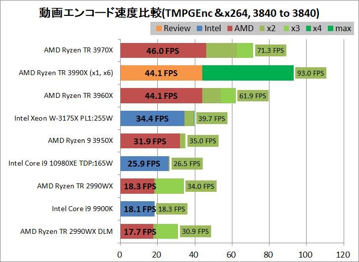AMD Ryzen Threadripper 3990X_encode_aviutl_x264_3840-3840
