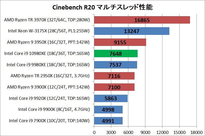 Intel Core i9 10980XE_rendering_cine_r20_multi