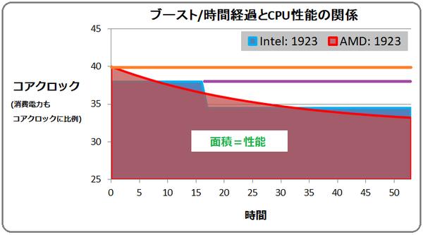 CPU_Boost_Model_4