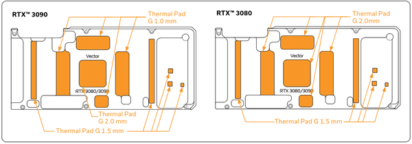EK-Quantum Vector RE RTX 3080_3090 Backplate_thermalpad