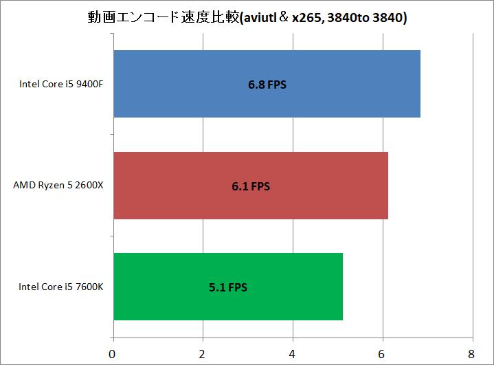 Core i5 9400F vs Ryzen 5 2600X_encode_aviutl_x265_3840to3840