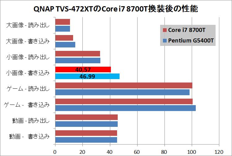QNAP TVS-472XT_Core i7 8700T_Performance