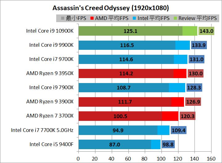 Intel Core i9 10900K_game_2_1920_acod
