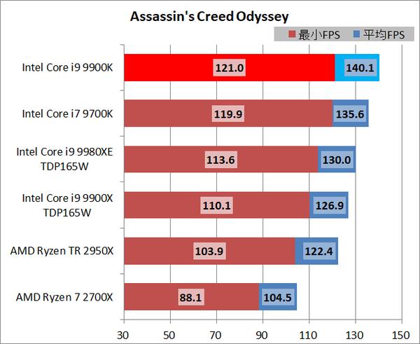 CPU_High FPS_Gaming_acod