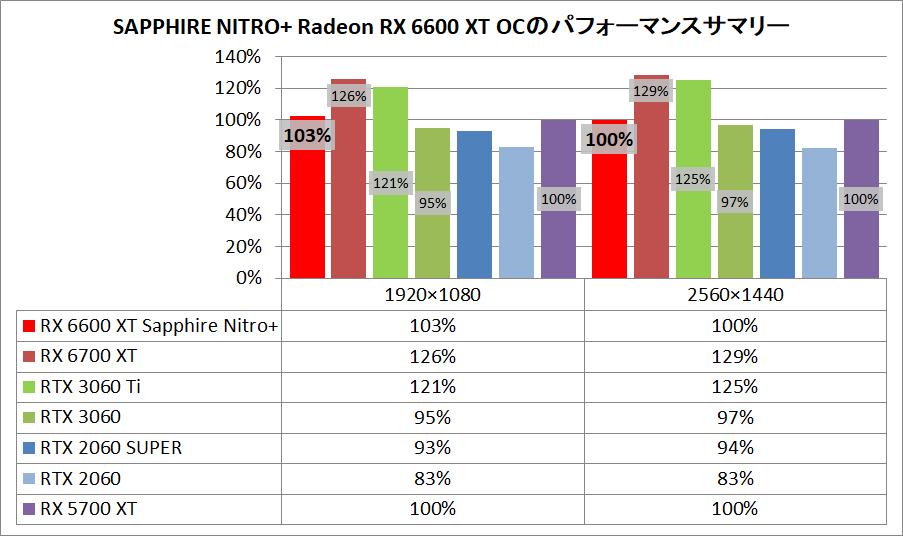 SAPPHIRE NITRO+ AMD Radeon RX 6600 XT_pefsum