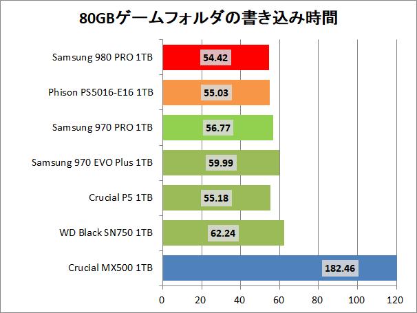 Samsung SSD 980 PRO 1TB_copy_4_game_write