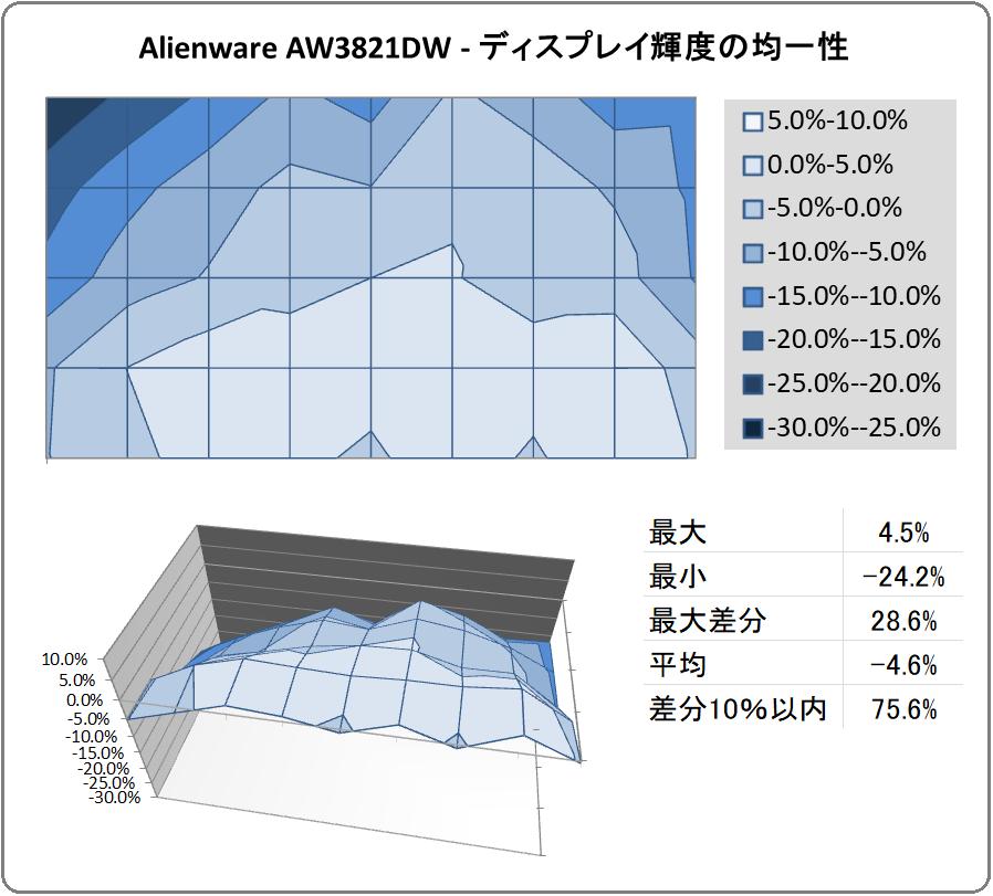 Alienware AW3821DW_uniformity
