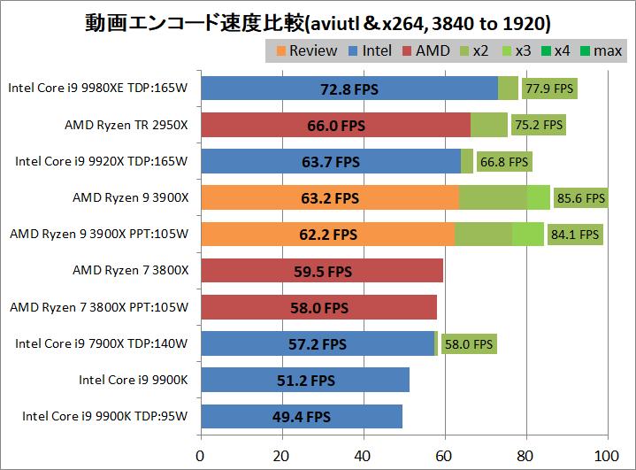 AMD Ryzne 9 3900X_encode_aviutl_x264_3840-1920