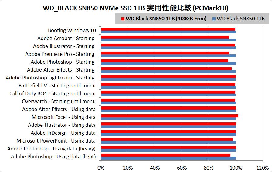 WD_BLACK SN850 NVMe SSD 1TB_PCM10_vs-50%Fill