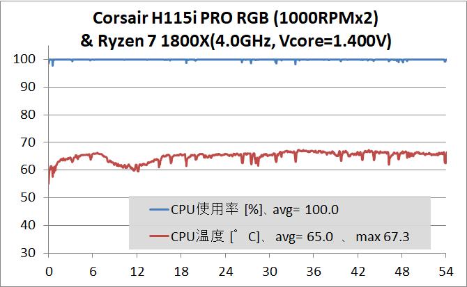 Corsair H115i PRO RGB_Ryzen 7 1800X OC