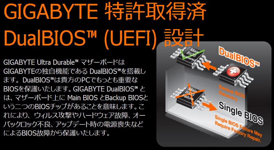 GIGABYTEのDual BIOS対応マザーボードで破損したBIOSを復旧する方法