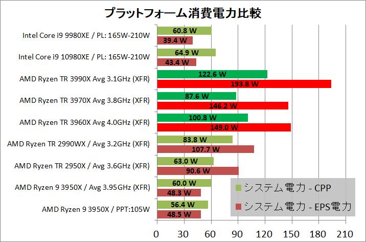 AMD Ryzen Threadripper 3990X_power_4_def