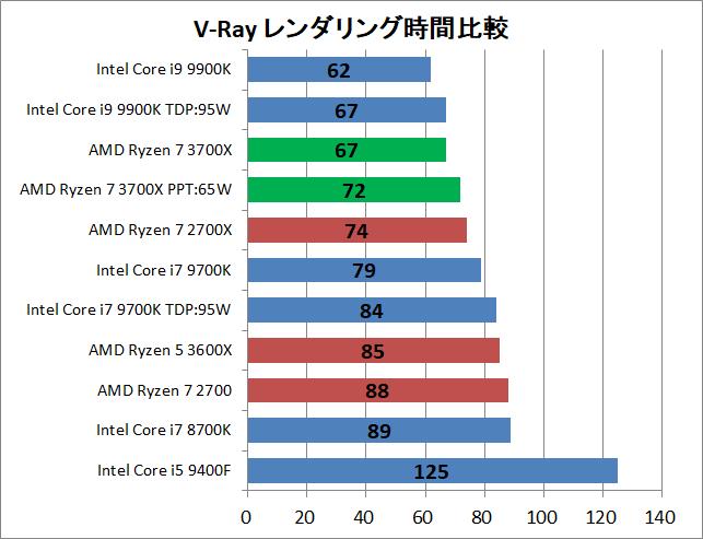 AMD Ryzen 7 3700X_rendering_v-ray_time