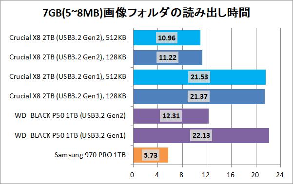 Crucial X8 Portable SSD 2TB(512KB)_copy_7_pic7g_read