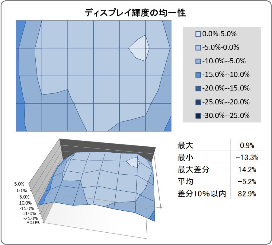 LG 27GP950-B_uniformity