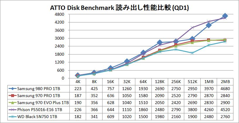 Samsung SSD 980 PRO 1TB_ATTO_QD1_read