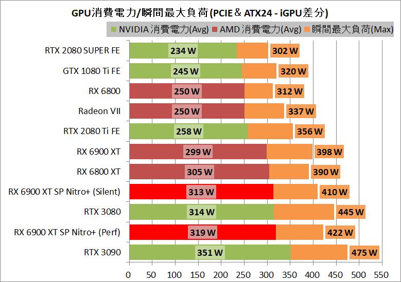 SAPPHIRE NITRO+ Radeon RX 6900 XT_power