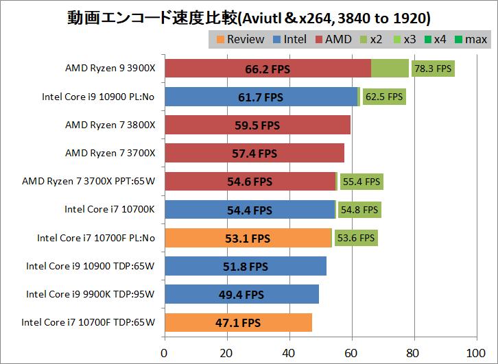 Intel Core i7 10700F_encode_aviutl_x264_3840-1920