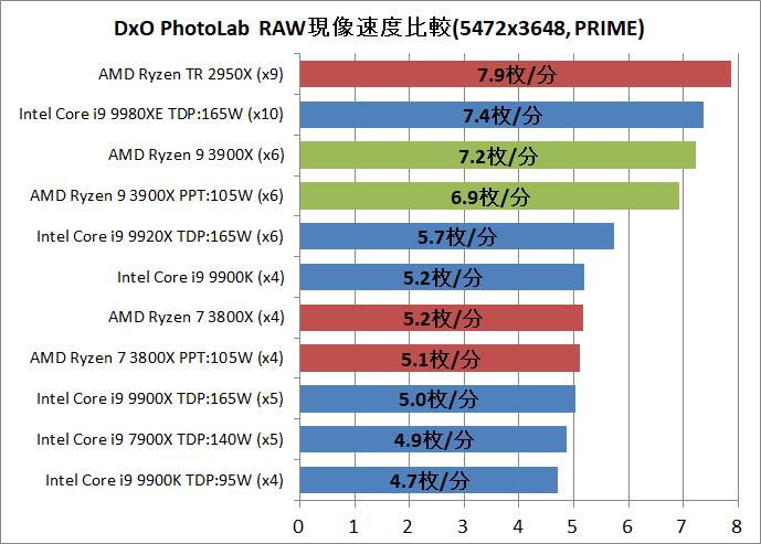 AMD Ryzne 9 3900X_DxO
