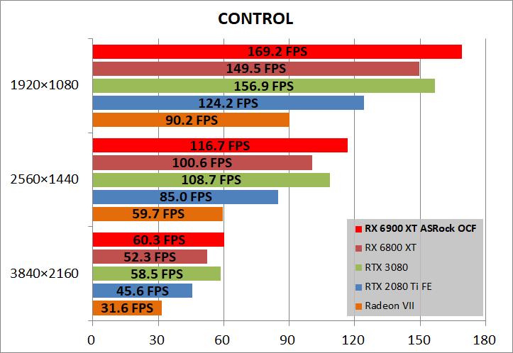 ASRock Radeon RX 6900 XT OC Formula 16GB_game_cont