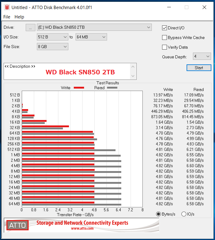 WD_BLACK SN850 NVMe SSD 2TB_ATTO_QD4