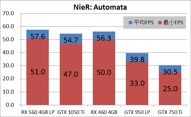 SAPPHIRE PULSE RADEON RX 560 4G_game_na