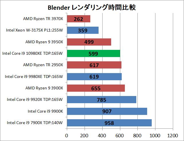Intel Core i9 10980XE_rendering_blender_1_time