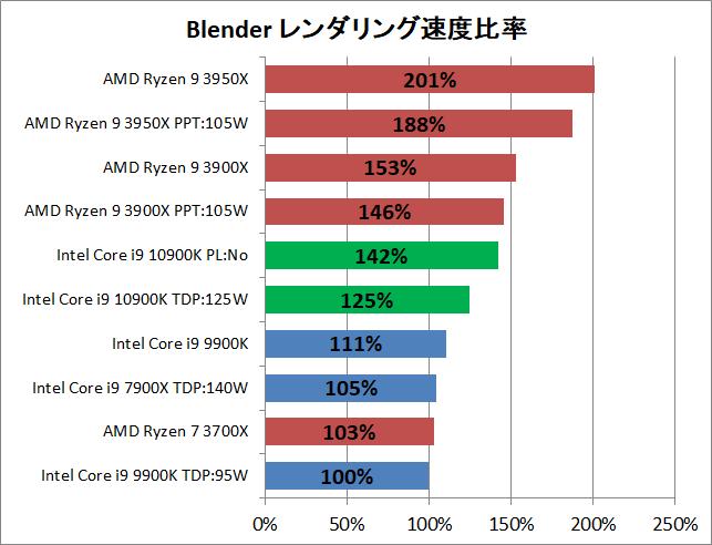 Intel Core i9 10900K_rendering_blender_2_pef
