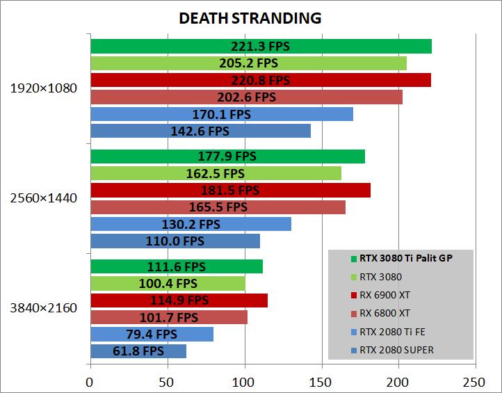 Palit GeForce RTX 3080 Ti GamingPro_game_deathST