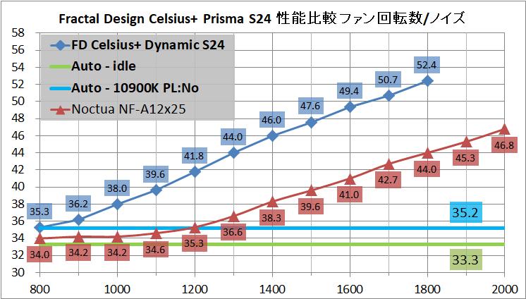 Fractal Design Celsius+ S24 Dynamic_noise