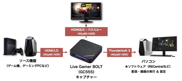AverMedia Live Gamer BOLT_connections