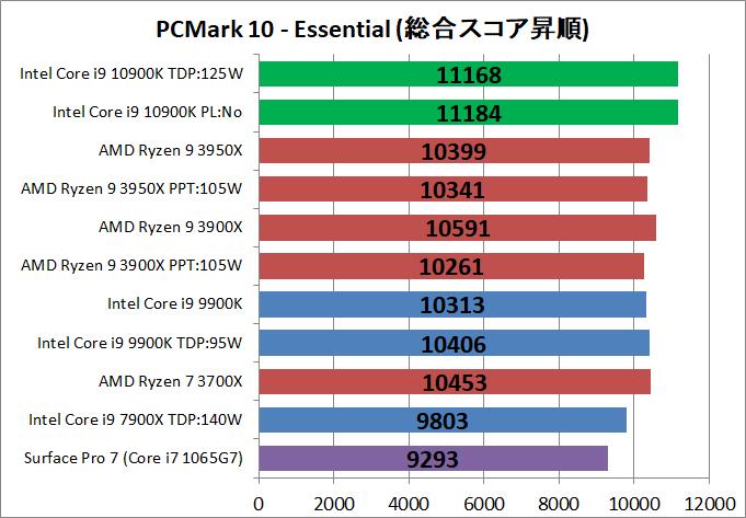 Intel Core i9 10900K_bench_PCM10_2